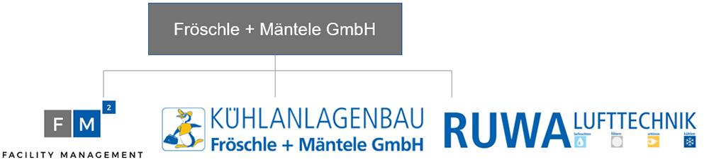 Die Unternehmensgruppe Fröschle + Mäntele Ostfildern